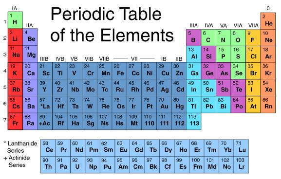 Technology ridgeview what if elements had facebook accounts in 8th grade science the students in mr alexander mr so mrs gibson mrs palermo and ms parks classes recently studied the periodic table urtaz Gallery