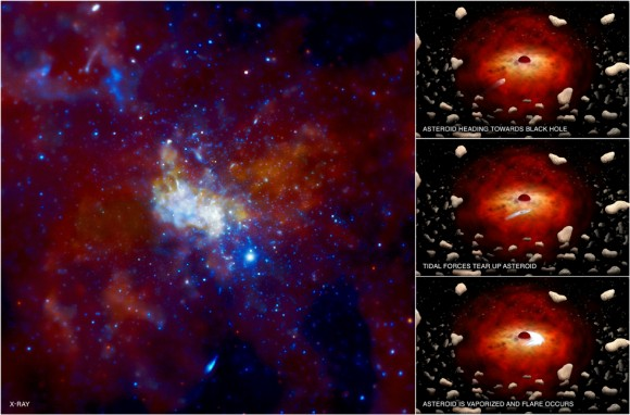 Is this the Galactic Wave - The Milky Way's black hole shoots out brightest flare ever Chandra-sgra-580x382