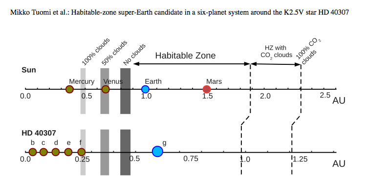 zona_habitable_HD_40307