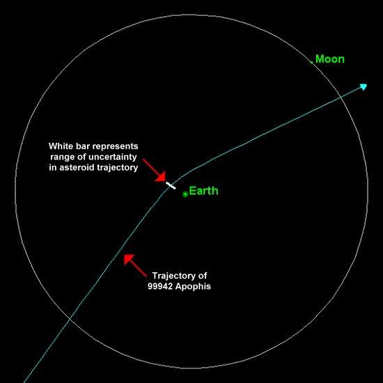 2029 asteroid apophis - photo #6